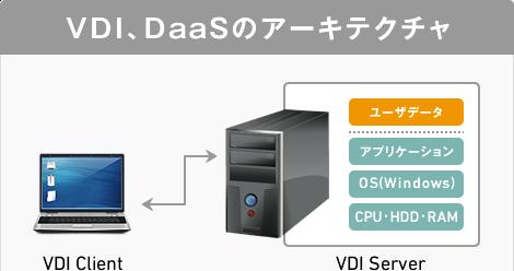 VDI、DaaSのアーキテクチャ